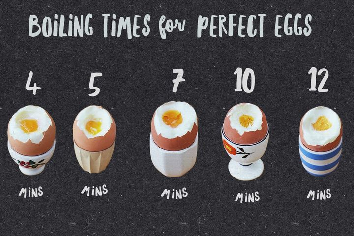 boiling times for perfect eggs banner